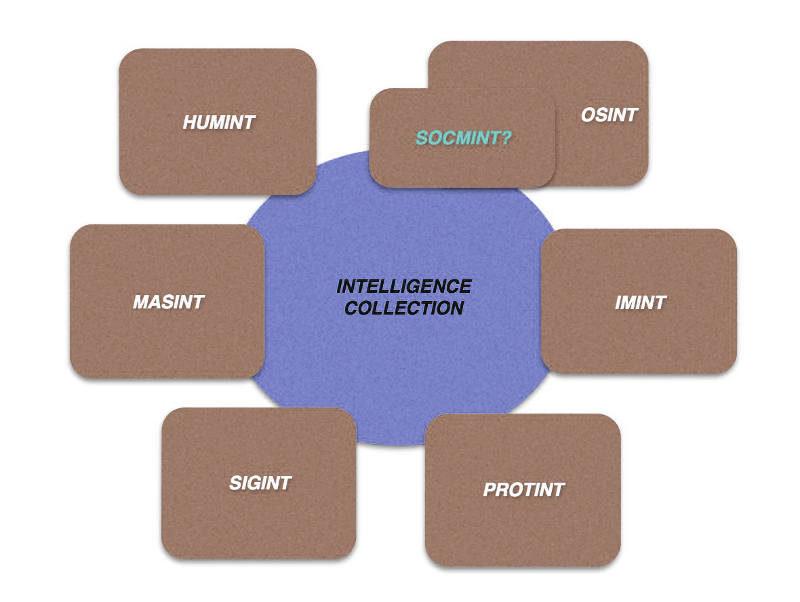 Raccolta dati Intelligence tramite Humint, Sigint, Masint, OSInt, SocMint