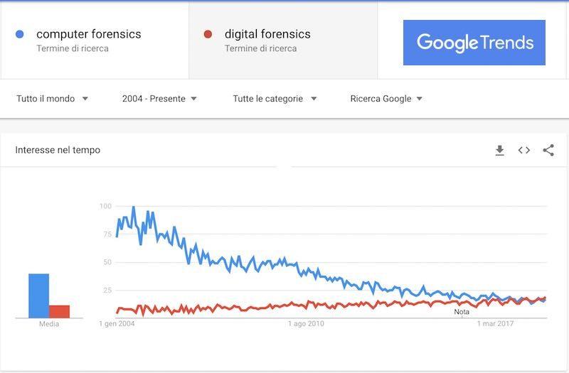 Computer Forensics Vs. Digital Forensics